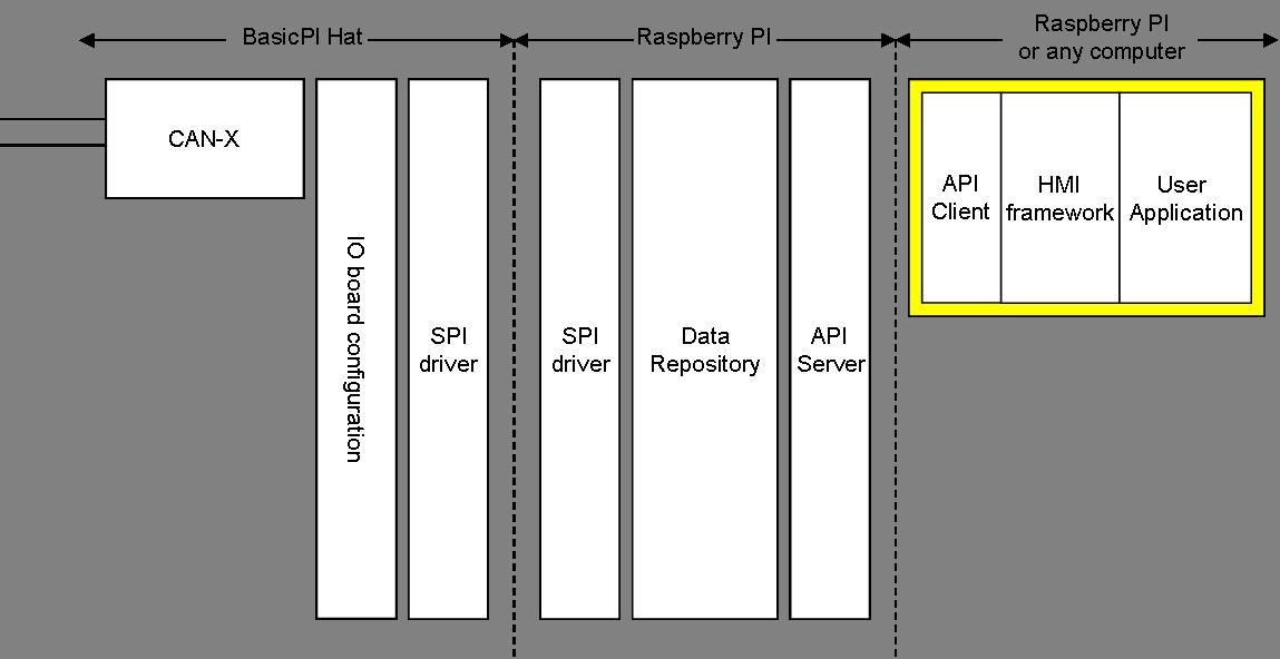 HMI API