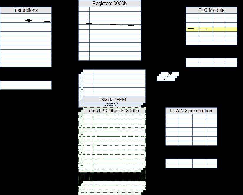 VM Tables