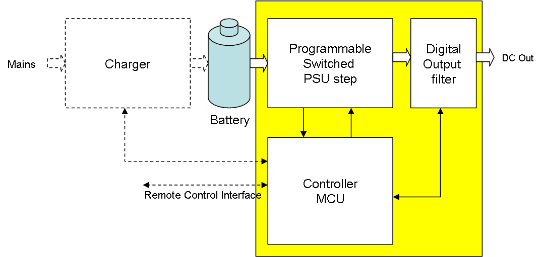 PSU Module 2