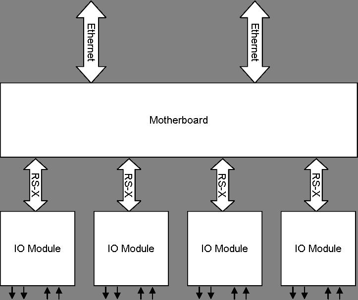 Open PLC System – BasicPI
