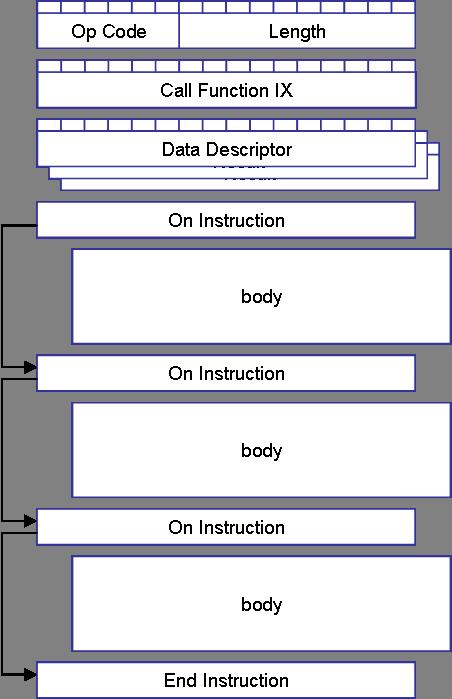 Plain Call Instruction Basicpi