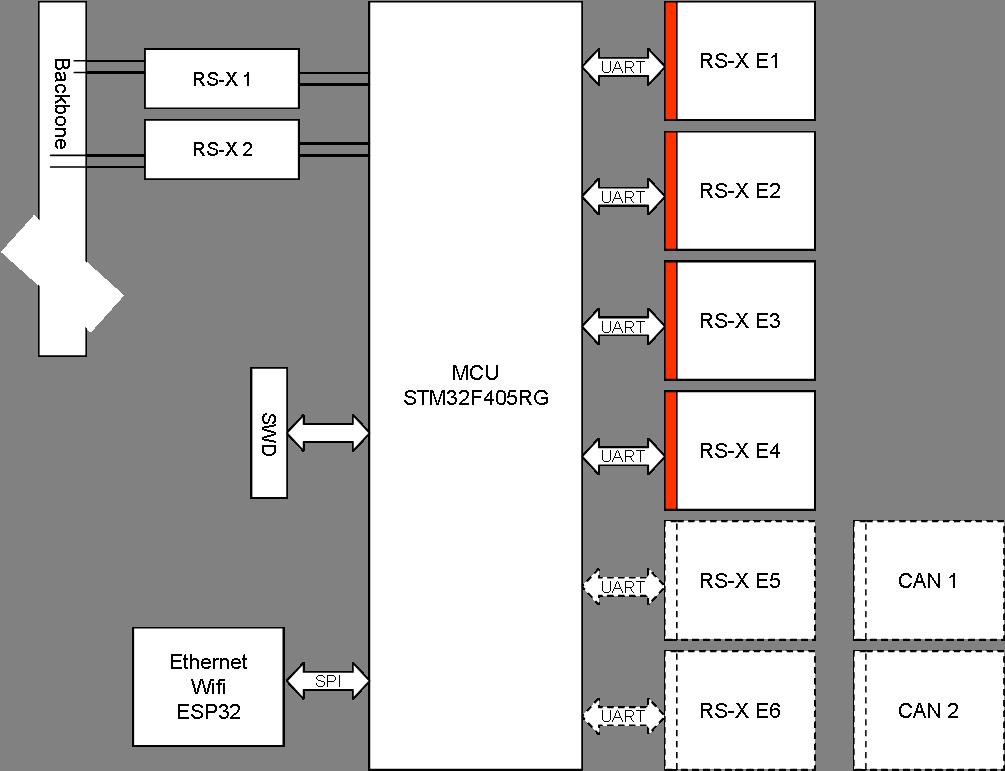 PLC – Connectivity Module – BasicPI