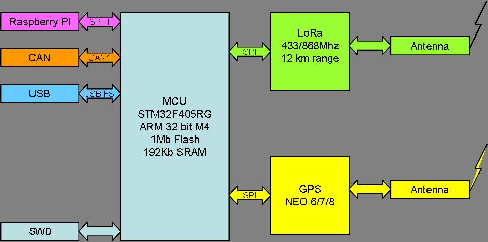 LoRa and GPS Hat – BasicPI