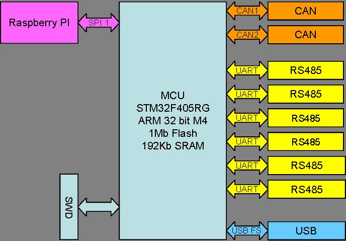 RS485 Hub – BasicPI