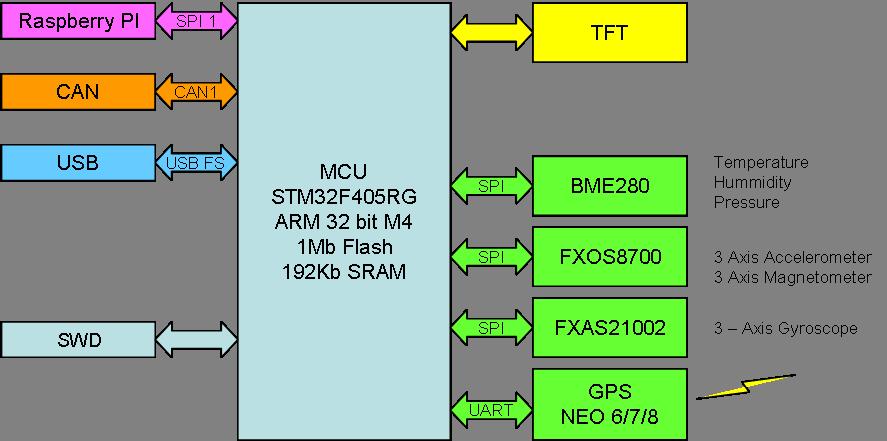 3D Sensor Hat – Block Diagram – BasicPIBasicPI